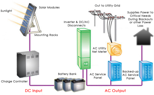 Gridtiehow2 further Tesla Powerwall 2 With Without Inverter besides Leave Tesla Charger Umc Plugged additionally 72157631505333436 additionally 2 Way Switch. on tesla powerwall wiring diagram